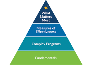 DaVita Patient-Focused Quality Pyramid