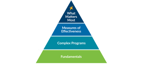 DaVita Patient-Focused Qualiyt Pyramid